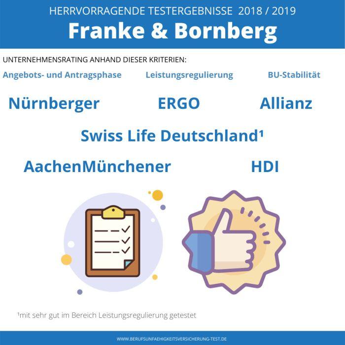 BU Test von Franke und Bornberg