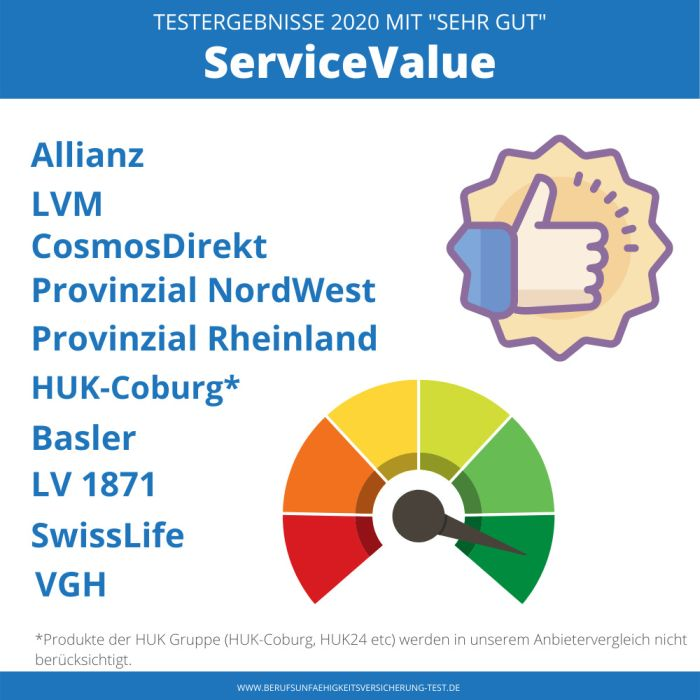 Infografik BU Test 2020 bei Service Value